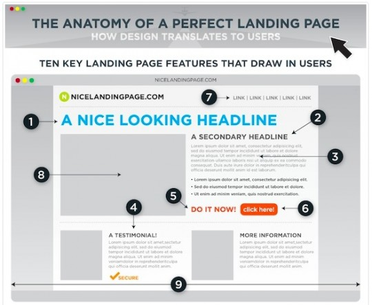 Anatomia de uma Landing-Page